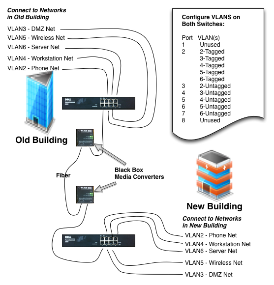 Extending Network Across Fiber Joining Two Buildings