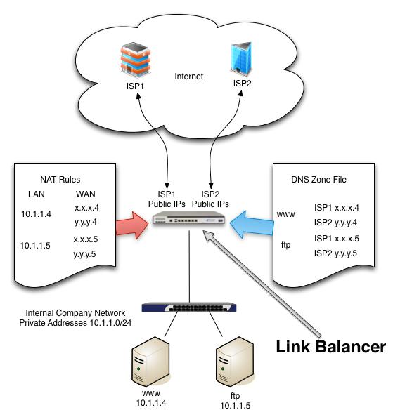 Choose a Link Balancer to manage uptime over multiple ISPs