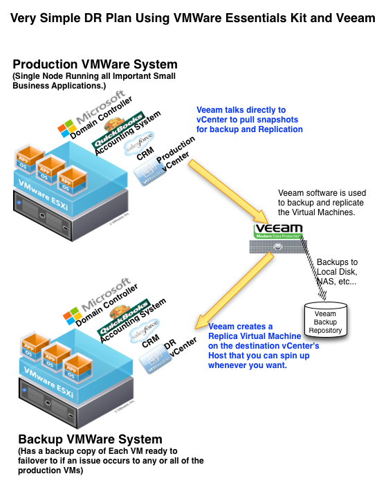 With VMWare and Veeam you can create a simple Disaster Recovery Plan on a very small budget.