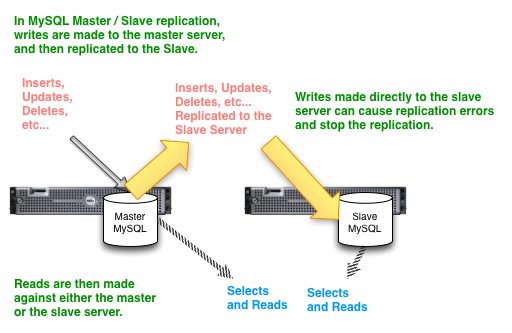 Master Slave MySQL Replication