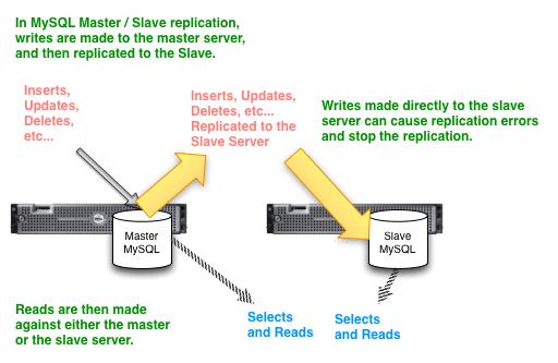 MySQL_Replication