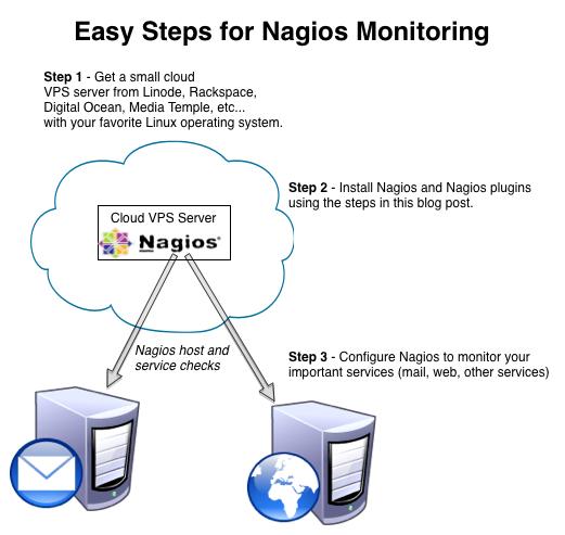 Setup Nagios to Monitoring