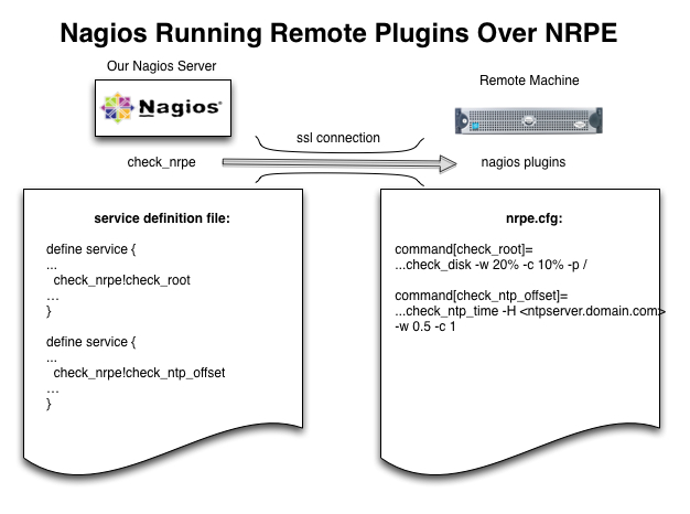 Nagios: Setup Nagios NRPE