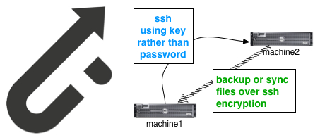 Rsync Your Files Safely From Machine to Machine Using Ssh