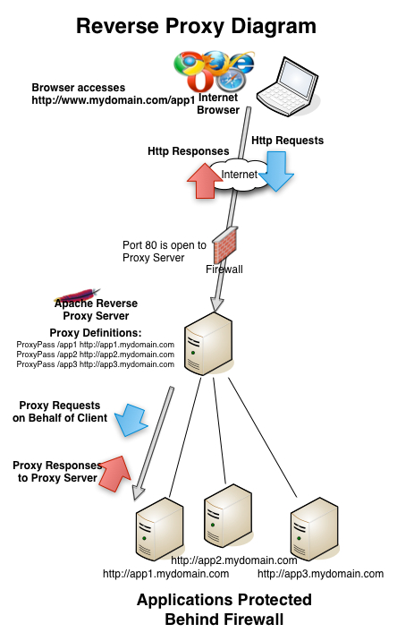 Apache Reverse Proxy Diagram