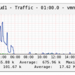 Monitor Esxi with Cacti Graphs