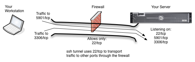 Ssh allows you to tunnel traffic to other ports through the firewall using your ssh Connection.