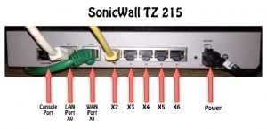 The SonicWall TZ 215 has 7 interfaces X0-X6