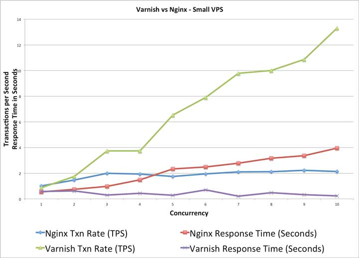 Varnish was the Obvious Answer on the Small VPS